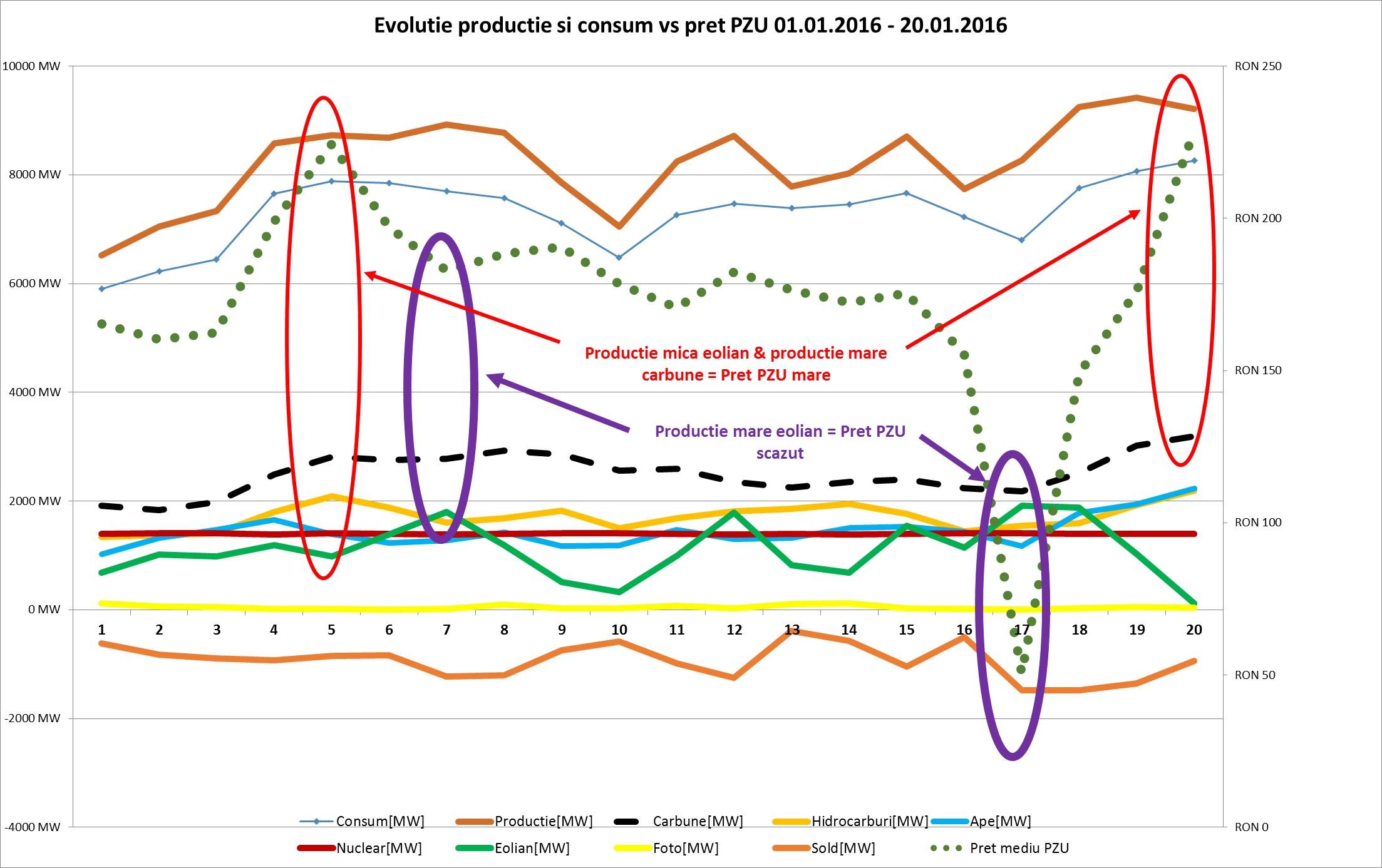 grafic de publicat